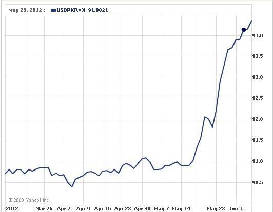 美元兑巴基斯坦卢比-近三月铬矿铬铁主要出口国汇率走势图片 21929 532x414