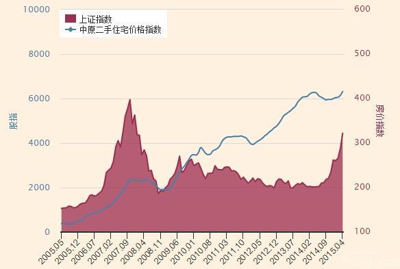 中国股市与楼市的关系