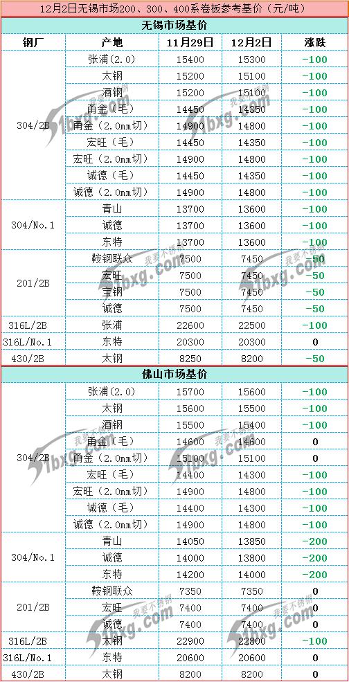 价格指引12.2.png
