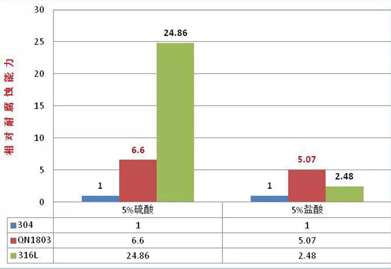 """青山QN系列长材产销量已超去年总量,QN1803金刚网""""逆市上扬""""!"""