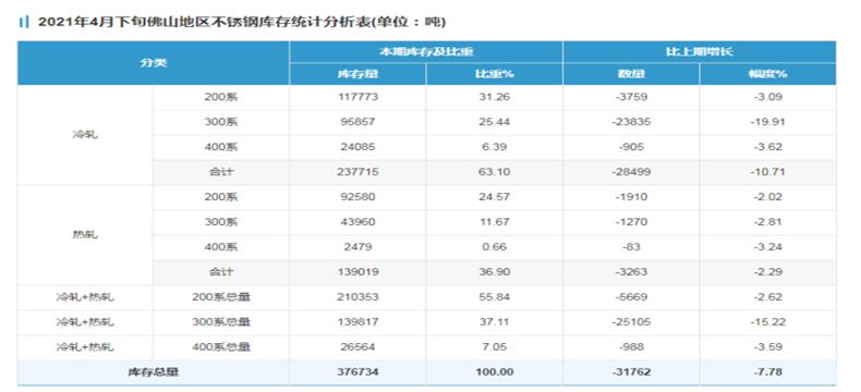 300系冷轧减幅仍较明显,4月下半月佛山雷竞技官网标本库存总量降7.78%!